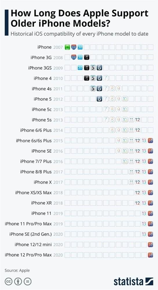 Почему Android никогда не будет лучше iOS. Наглядное сравнение