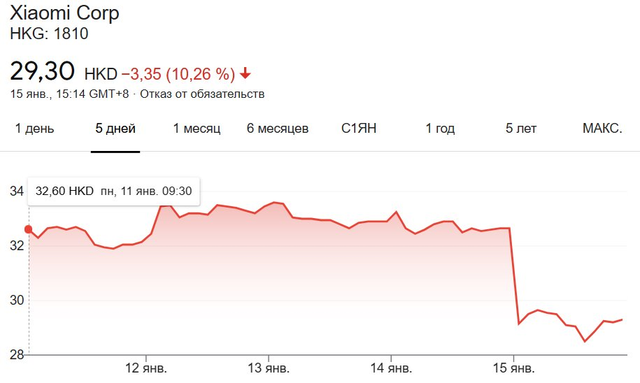 Xiaomi попала под санкции США. Будут ли проблемы со смартфонами компании?